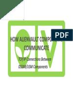 236692402-AlienVault-Component-Communicationx.pdf