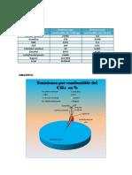 Graficos de Los Combustibles Diferente Al Co2