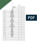 Data Kel Wameo