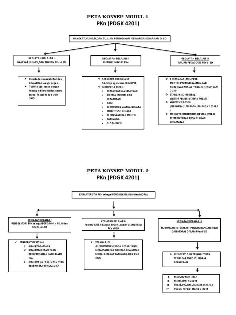 Peta Konsep Modul 1 2 3 4