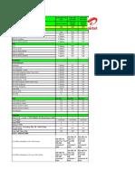 Airtel Plans for ONGC
