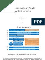 #2 Flujo de evaluación de control interno_D