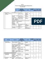 Tabel Indikasi Program Utama