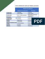 Trabajo Unidad IV. Sistemas de Costos Historicos