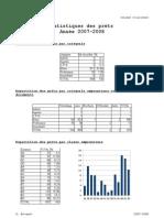 Statistiques des prêts en 2007/2008