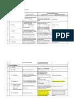 Analisis Form Manual