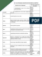 Lista de Capacidades y Procesos Cognitivos