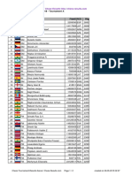 Chess Results List