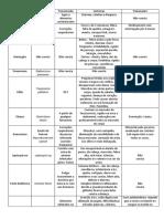 Tabela Das Doenças Bacterianas