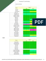 Polypropylene PP - Chemical Resistance