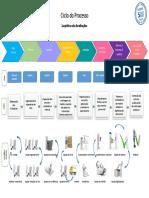 Ciclo de Processo Logística(1)