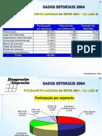 Sinaprocim  Faturamento 2004