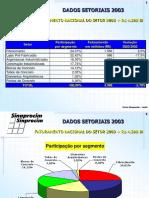 Sinaprocim Faturamento 2003