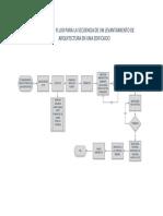 FLUJOGRAMA LEVANTAMIENTO TOPOGRAFICO.pdf