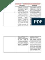 SEMEJANZAS Y DIFERENCIAS DE LAS CONSTITUCIONES DE 1998 Y 2008 JOHANNA REALPE.docx