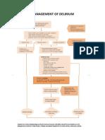 Management Principles and Delirium