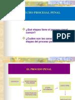 Derecho Procesal Penal - Diapositivas