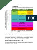 sistema de clasificación de recursos