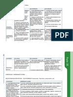 Cartel de Competencias Del Área de Comunicación Integral
