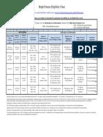 Bf Eligibility Award Chart