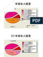 Data_陽明大學92~96年度校務基金收入與支出圓餅圖