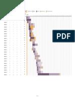 Planejador de Projetos com excel e gráfico de Gantt