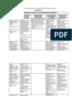 Evidencia 10.3 Cuadro Comparativo Indicadores de Gestión Logísticos