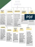 mapa conceptual metodos diagnosticos