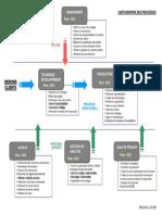 0006 - Modele de Cartographie Des Processus (Modele 2)