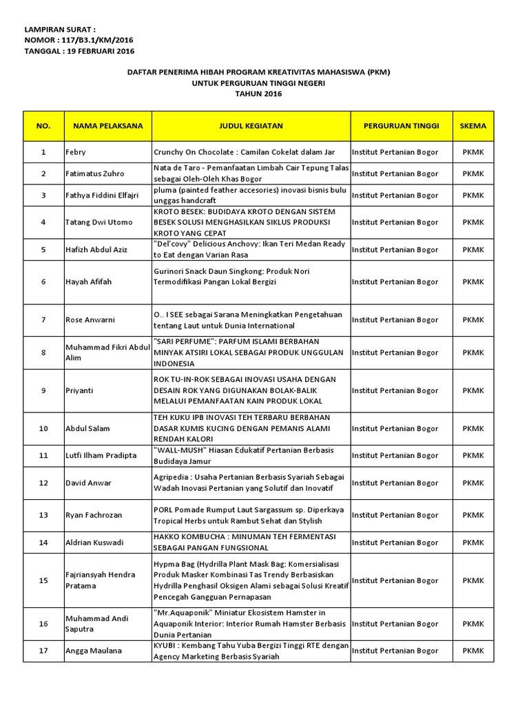 LAMPIRAN PENERIMA HIBAH PKM PTN 2016 Pdf