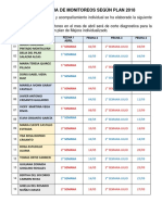Cronograma de Monitoreos Según Plan 2018