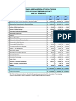 NAR 2018 Proposed Budget Summary