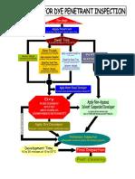 Penetrant Flow Chart BM.doc