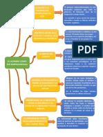Mapa Conceptual Desarrollo Personal