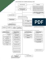 Organigrama (1) Gobierno Regional
