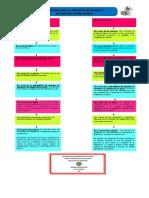 Mapa Conceptual Derecho Real vs Derecho de Credito. PDF