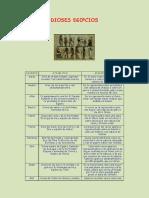 Características de Los Dioses Egipcios