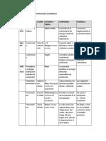 Cuadro Resumen de Antropología Económica