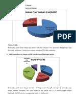 Data Chart Pie Cuci Tangan