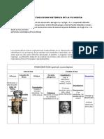 EVOLUCION HISTORICA DE LA FILOSOFIA.doc