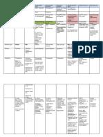 Cestodes - Summary Table