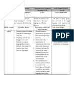 Comparing Several Teaching Methods.doc