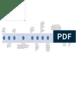 TAREA 1 LINEA DEL TIEMPO.pdf