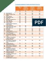 Input Tax Credit Gst Expense List