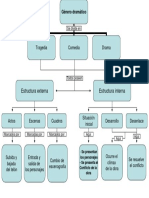 Mapa conceptual género dramático