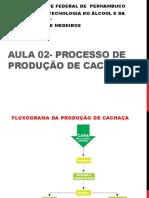 AULA 02- Produção de Cachaça