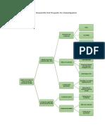 Esquema de Desarrollo Del Proyecto de Investigación