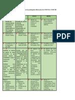 Diferencias de Modelos de Control Interno