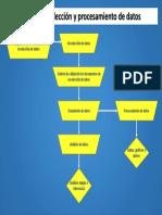 Etapas Recolección y Procesamiento de Datos