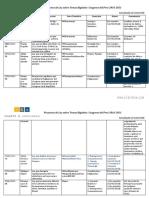 Proyectos de Ley sobre Temas Digitales Congreso del Perú 2016-2021 (al 16.Mayo.2018)